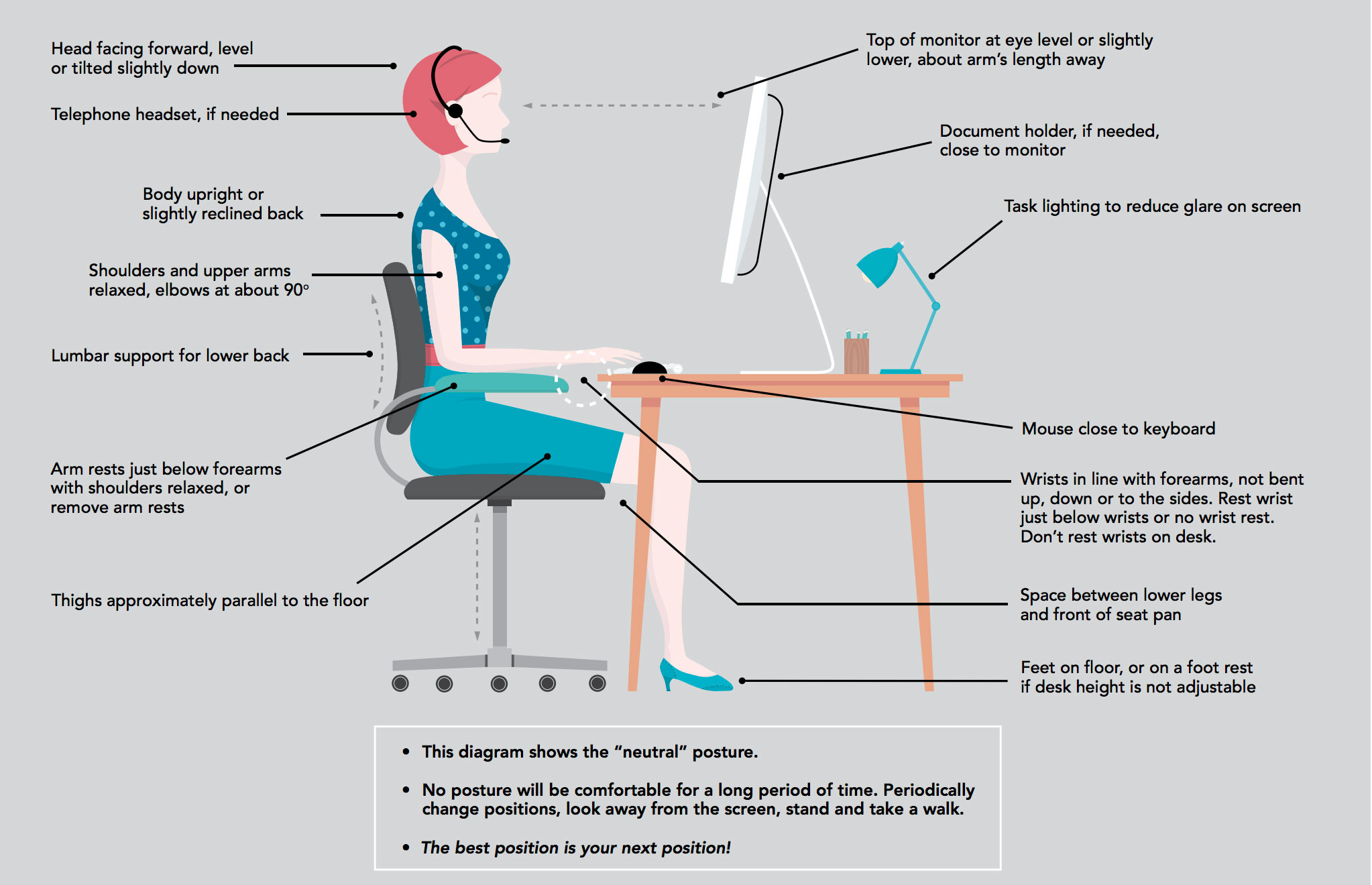 Illustration with workstation ergonomics guidelines