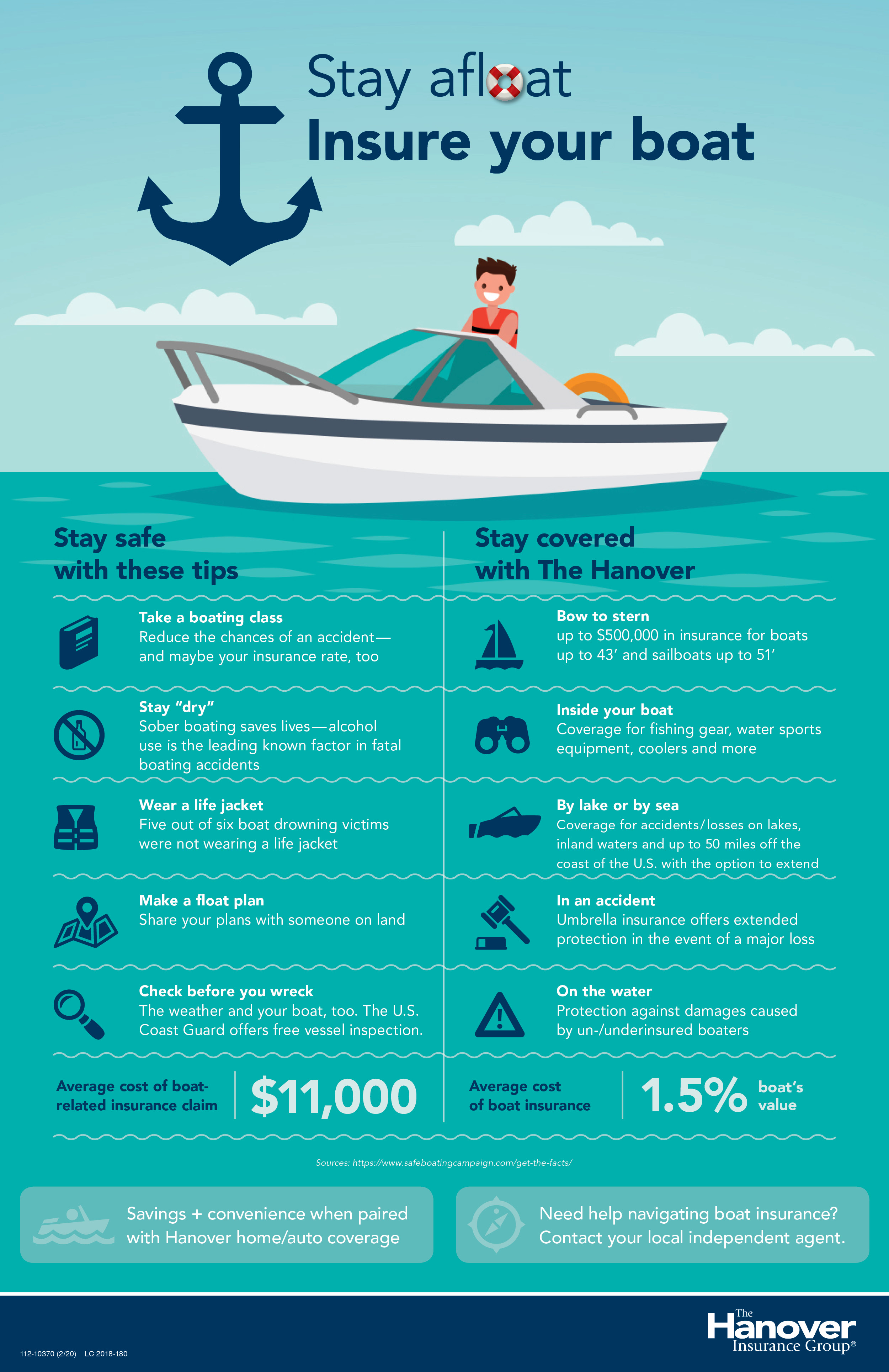Infographic on boat insurance