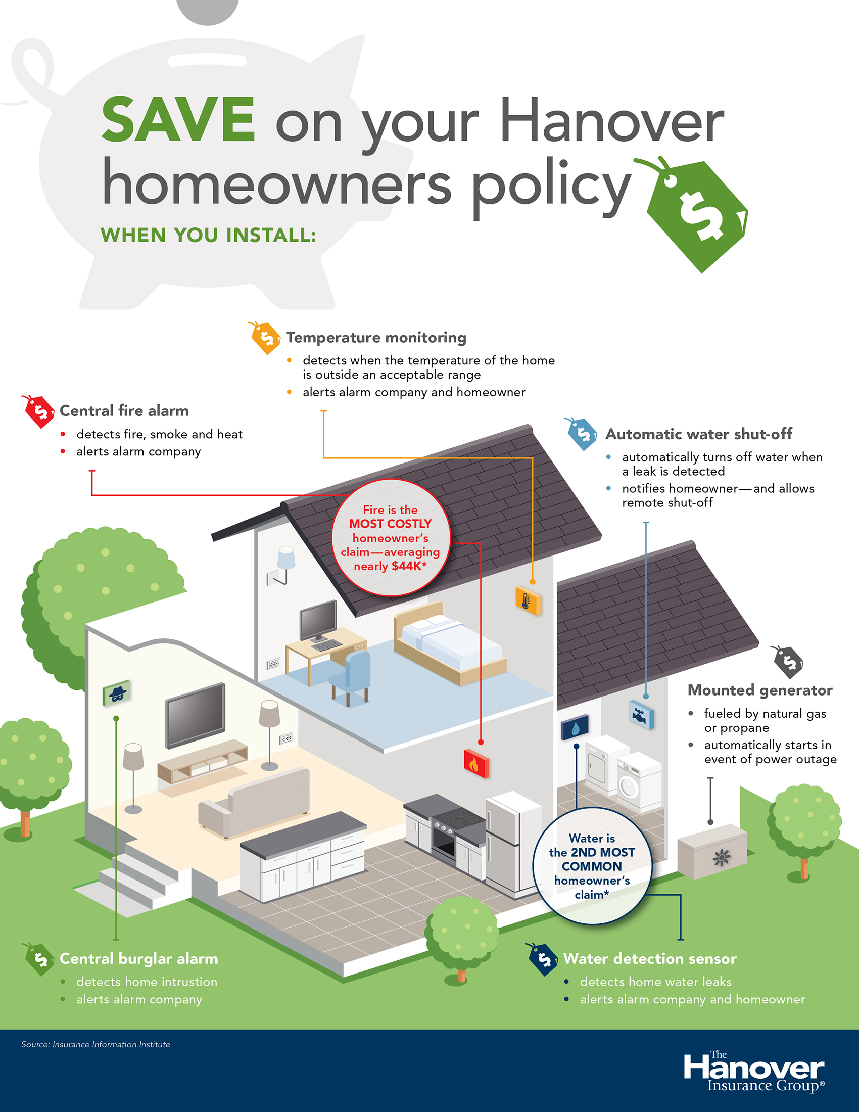 Infographic illustrating how the installation of home safety devices can save homeowners money on their insurance with The Hanover